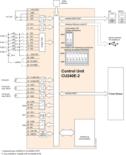 a6c5634991f661cc6dd0ba993134371761975751 medium siemens g120 control wiring diagram wiring diagram and schematic siemens wiring diagram at eliteediting.co