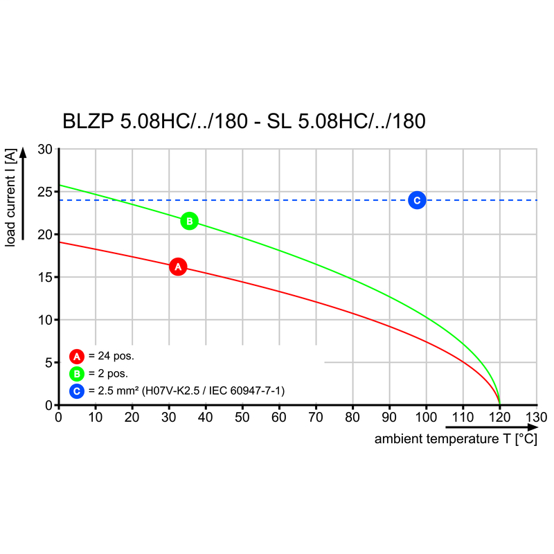 SL 5.08HC/04/180B 3.2SN OR BX