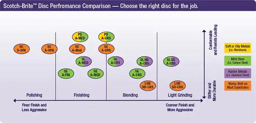 Scotch-Brite™ Roloc™ Surface Conditioning Disc, TR, 2 in x NH A CRS, 50 per inner, 200 per case